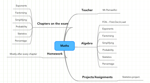 Mind Map: Maths
