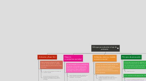 Mind Map: Enfoque para abordar el eje de ambiente