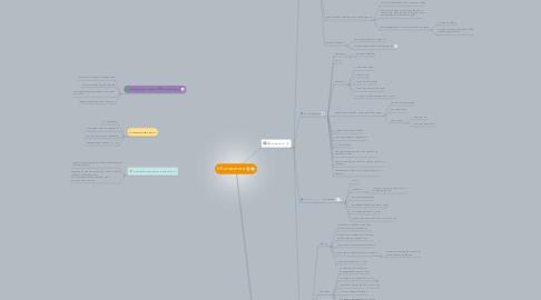 Mind Map: HR аналитика