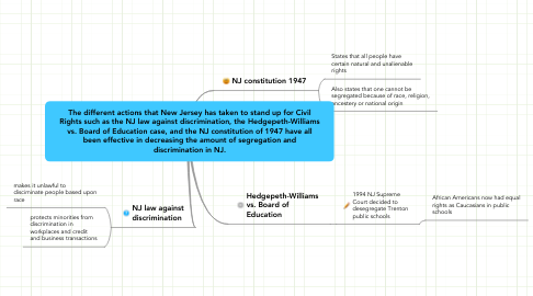 Mind Map: The different actions that New Jersey has taken to stand up for Civil Rights such as the NJ law against discrimination, the Hedgepeth-Williams vs. Board of Education case, and the NJ constitution of 1947 have all been effective in decreasing the amount of segregation and discrimination in NJ.