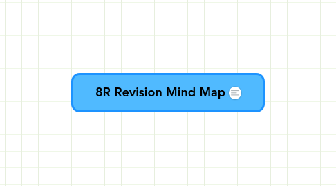 Mind Map: 8R Revision Mind Map