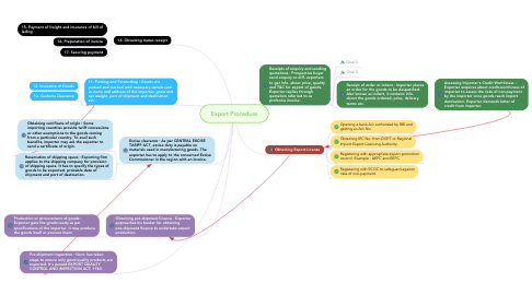 Mind Map: Export Procedure