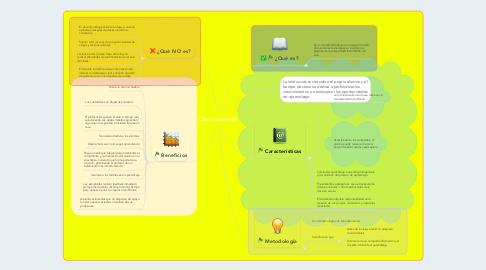 Mind Map: Clase Invertida