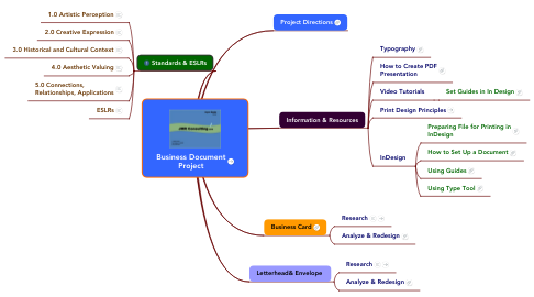 Mind Map: Business Document Project