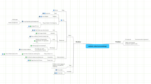 Mind Map: website urbant procesdesign