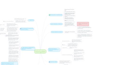 Mind Map: planificación de destinos turísticos (vignati 2013)