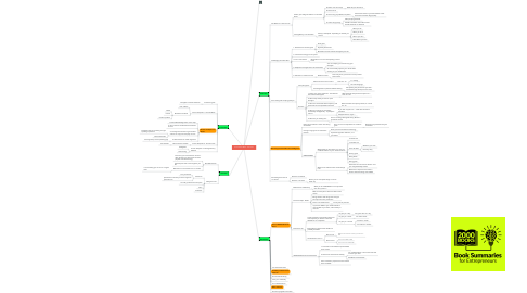 Mind Map: 4 hour Work Week - Tim Ferris