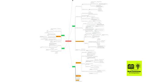 Mind Map: 4 hour Work Week - Tim Ferris