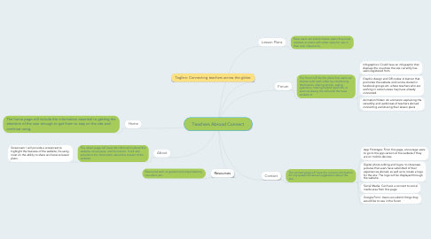 Mind Map: Teachers Abroad Connect