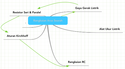Mind Map: Rangkaian Arus Searah