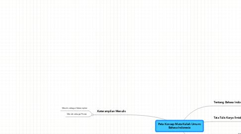 Mind Map: Peta Konsep Mata Kuliah Umum:Bahasa Indonesia