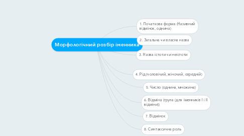 Mind Map: Морфологічний розбір іменника