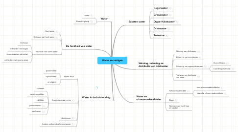 Mind Map: Water en reinigen