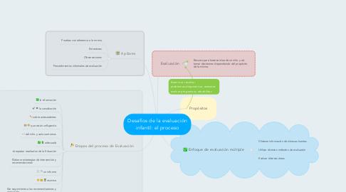 Mind Map: Desafíos de la evaluación infantil: el proceso