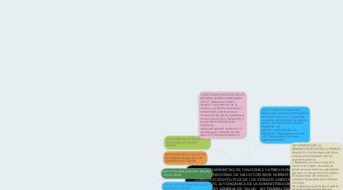 Mind Map: CUADRO COMPARATIVO DE FUNCIONES Y ATRIBUCIONES DEL SISTEMA NACIONAL DE SALUD CON BASE NORMATIVA;  CONSTITUCIÓN POLÍTICA DE LOS ESTADOS UNIDOS MEXICANOS, LEY ORGÁNICA DE LA ADMINISTRACIÓN PUBLICA, LEY GENERAL DE  SALUD,  LEY FEDERAL DEL TRABAJO , LEY DEL SEGURO SOCIAL,   LEY DEL INSTITUTO DE SEGURIDAD Y SERVICIOS SOCIALES   DE LOS TRABAJADORES DEL ESTADO.