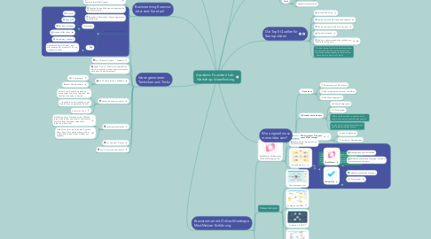 Mind Map: Academic Founders' Lab  Workshop: Ideenfindung