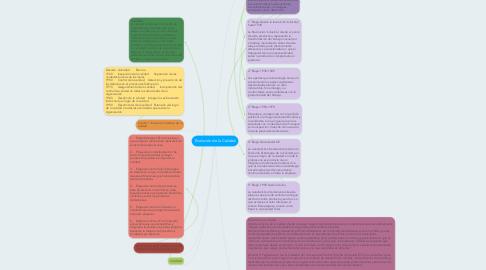 Mind Map: Evolución de la Calidad