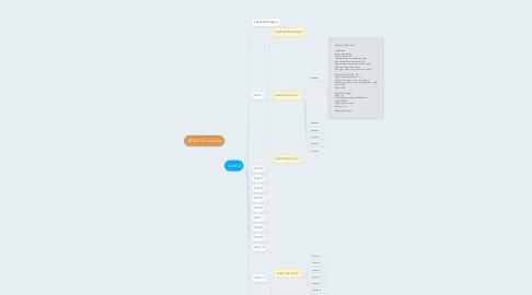 Mind Map: VIPKID Curriculum