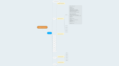 Mind Map: VIPKID Curriculum