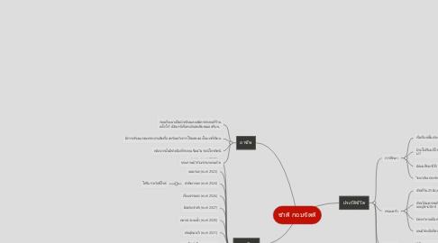 Mind Map: ชาติ กอบจิตติ