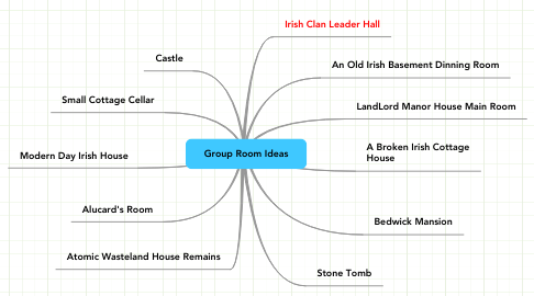 Mind Map: Group Room Ideas