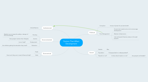 Mind Map: Factors That Affect Development