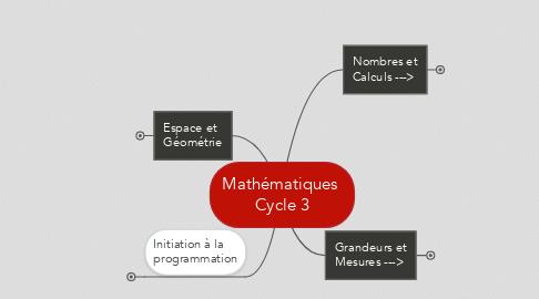 Mind Map: Mathématiques  Cycle 3