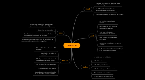 Mind Map: PATRIARCAS