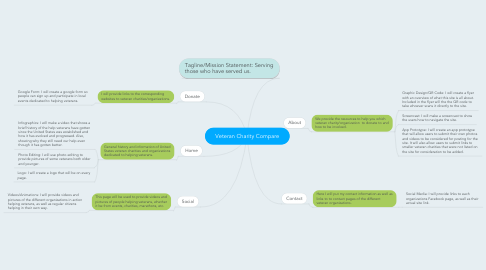 Mind Map: Veteran Charity Compare