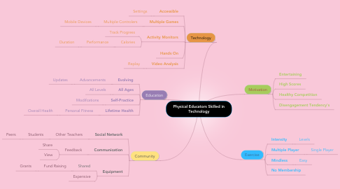 Mind Map: Physical Educators Skilled in Technology