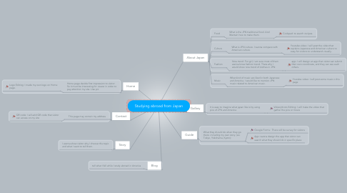Mind Map: Studying abroad from Japan