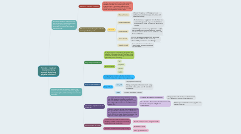 Mind Map: How do I create an interactive story through digital and physical mediums?