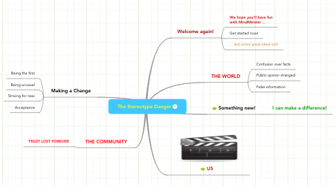 Mind Map: The Stereotype Danger