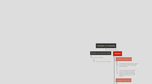 Mind Map: Paradigmas de la Programación  y su metodología