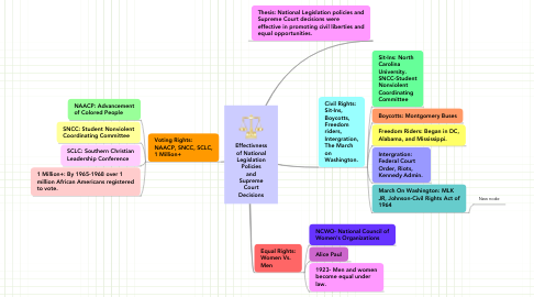 Mind Map: Effectivness of National Legislation Policies and Supreme Court Decisions