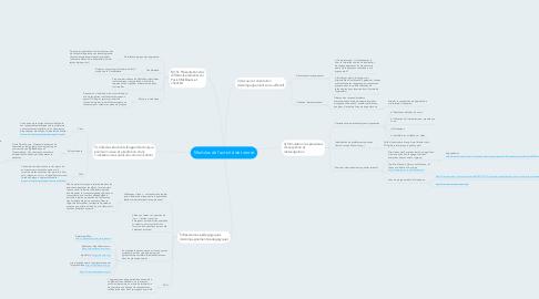 Mind Map: Modules de l'activité de tutorat