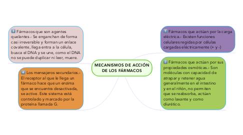 Mind Map: MECANISMOS DE ACCIÓN DE LOS FÁRMACOS