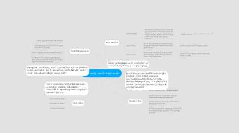 Mind Map: teori teori perubahan sosial