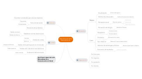 Mind Map: Administración de la Mercadotecnia