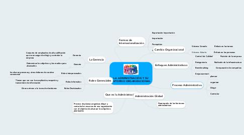 Mind Map: LA ADMINISTRACIÓN Y SU ENTORNO ORGANIZACIONAL
