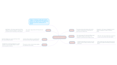 Mind Map: Rainy night collective