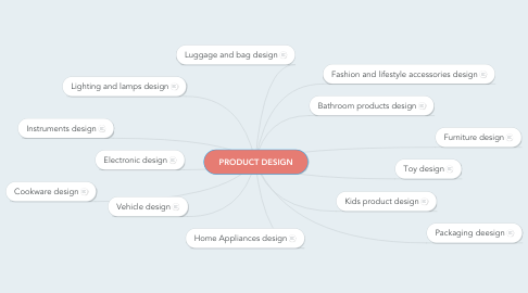 Mind Map: PRODUCT DESIGN