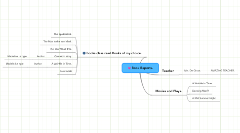 Mind Map: Book Reports.