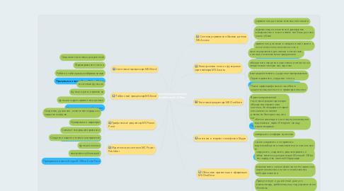 Mind Map: Состав интегрированного пакета Microsoft  Office