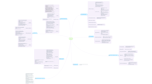 Mind Map: CNI