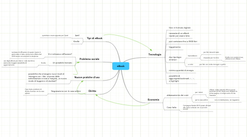 Mind Map: eBook