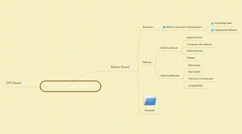 Mind Map: Augmented Reality Research