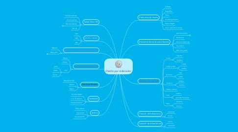 Mind Map: Diseño por ordenador
