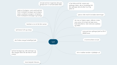 Mind Map: Lyd