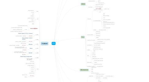 Mind Map: ХТЗ